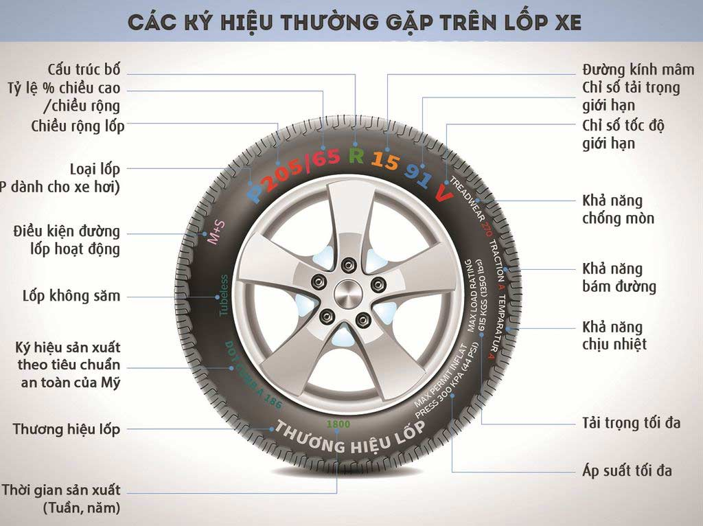 mtcauto-y-nghia-thong-so-ky-thuat-tren-lop-o-to-khong-phai-ai-cung-biet