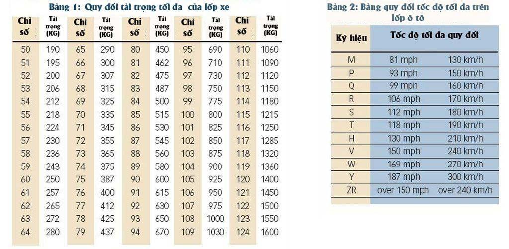 mtcauto-y-nghia-thong-so-ky-thuat-tren-lop-o-to-khong-phai-ai-cung-biet(1)